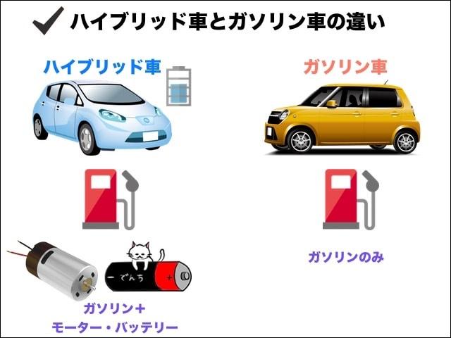 ハイブリッド車とガソリン車の違い