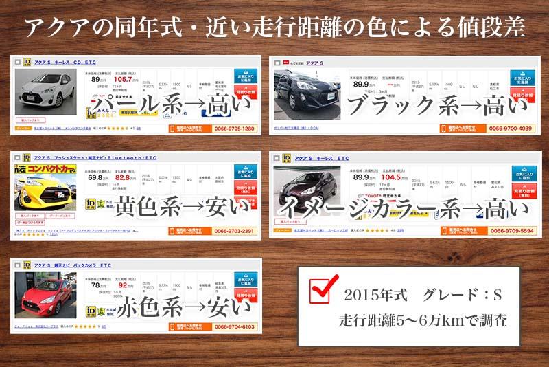 アクアの色による中古車販売価格の違い
