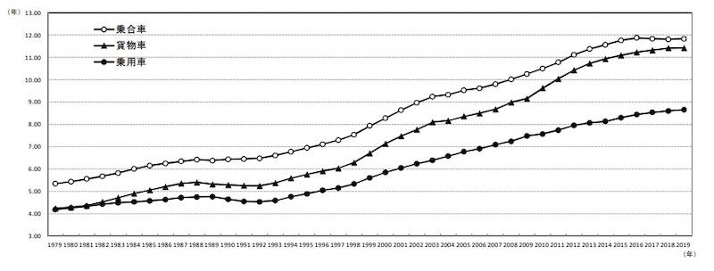 2019年度の自動車平均使用年数